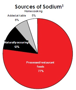 Sources of Salt